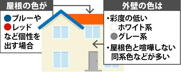 屋根と外壁の色の関係性