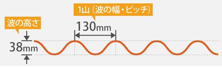 大波スレートの波の幅とピッチ