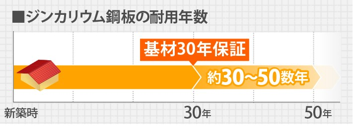 ジンカリウム鋼板の耐用年数は30年〜50年